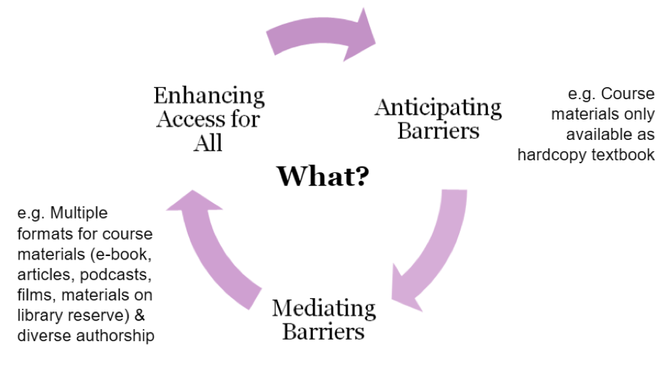 Cycle of Flexible Thinking around Accessibility