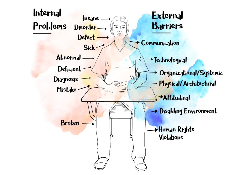 """Medical vs. Social Model of Disability: Internal and External Problems. Person at desk with internal problems listed on left-hand side. Arrows pointing in toward the individual with words such as """"insane"""", """"disorder, """"abnormal"""". External barriers is listed on the right-hand side of the individual with arrows pointing outward with words such as """"communication"""", """"technological"""", and """"physical/architectural"""""""