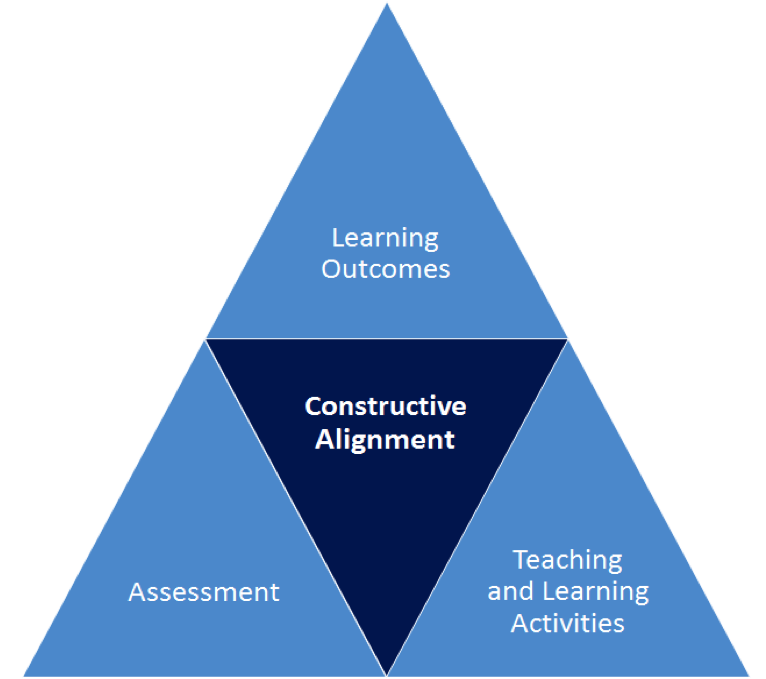 Constructive Alignment - Learning Outcomes, Teaching and Learning Activities, Assessment