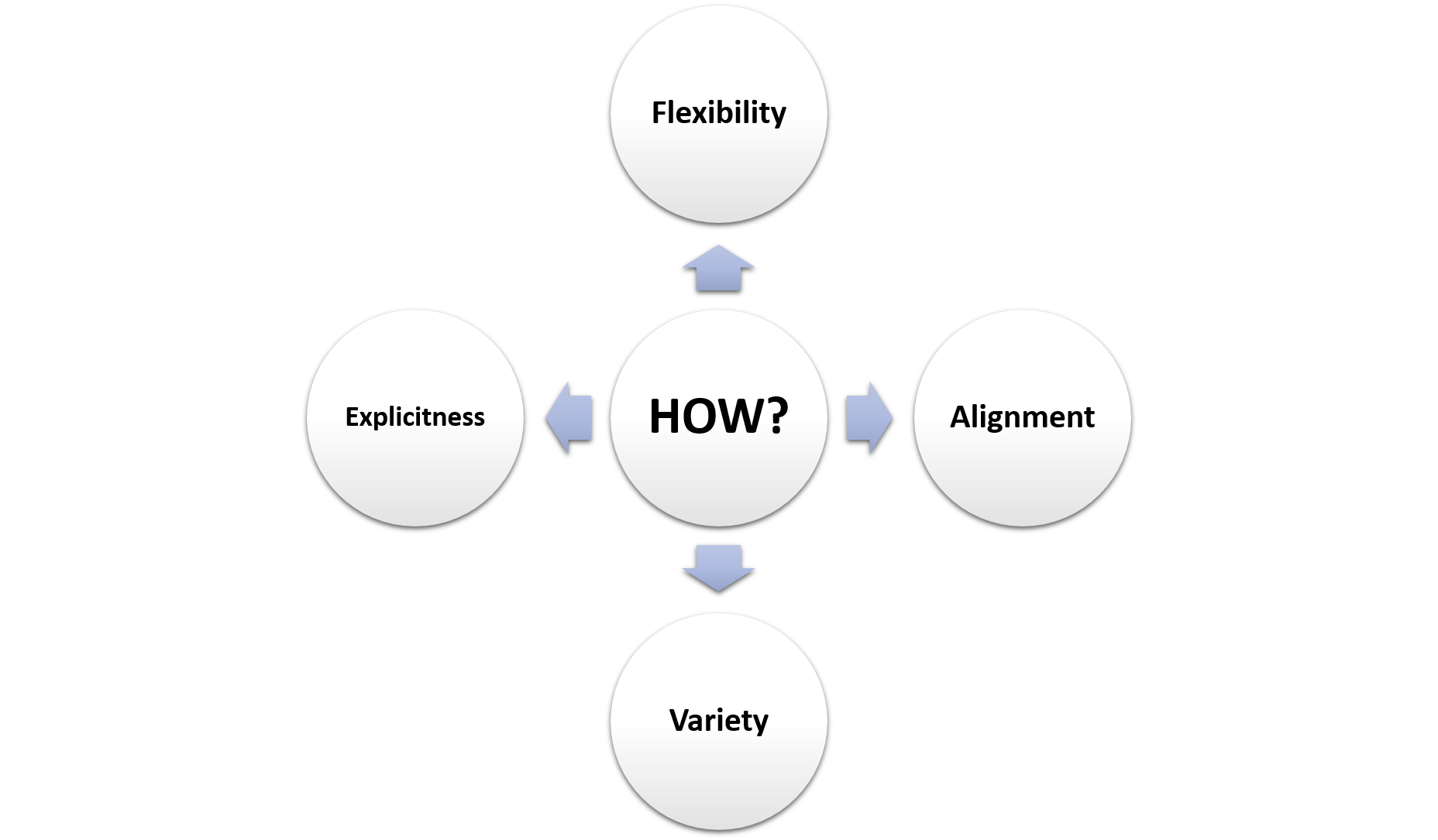 "The ""How"" of Accessible Education: Flexibility, Alignment, Variety, Explicitness"