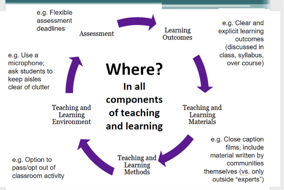 Where do we mediate barriers in all components of teaching and learning?
